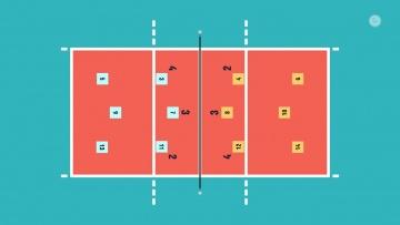 Волейбол в школе. Правила игры. Часть 1 / Дистанционное обучение - физкультура